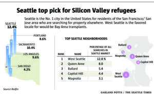 Seattle No. 1 for techies looking to flee California
